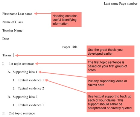 basics on how to create a good outline links to sample outlines